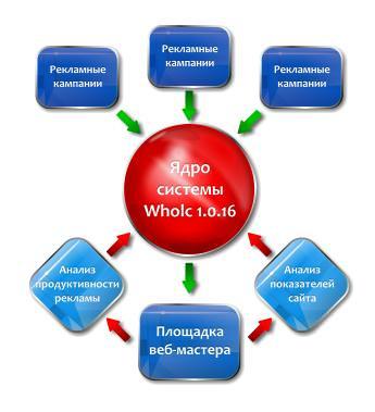 WholC