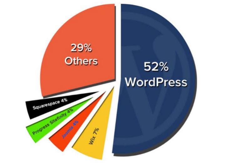 Почему выбирают WordPress.